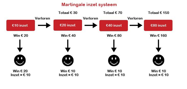 Martingale inzet systeem